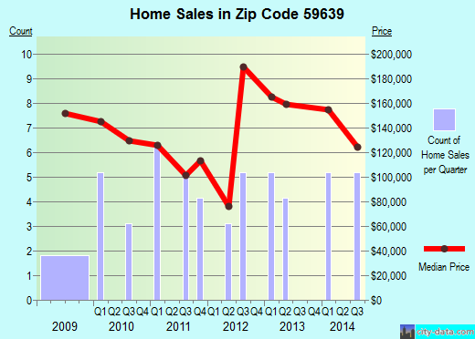 Zip code 59639 (Lincoln, Montana) real estate house value trends