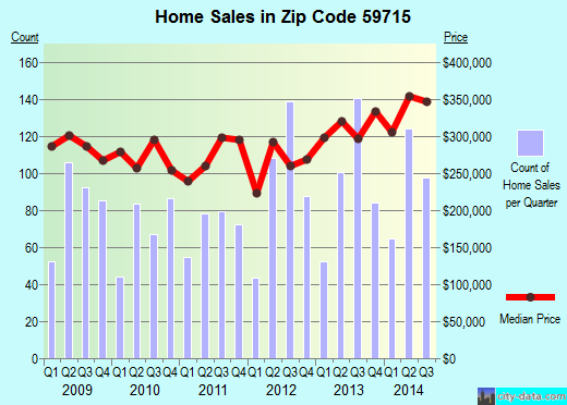 Zip code 59715 (Bozeman, Montana) real estate house value trends