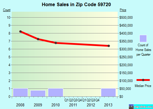 Zip code 59720 (, Montana) real estate house value trends