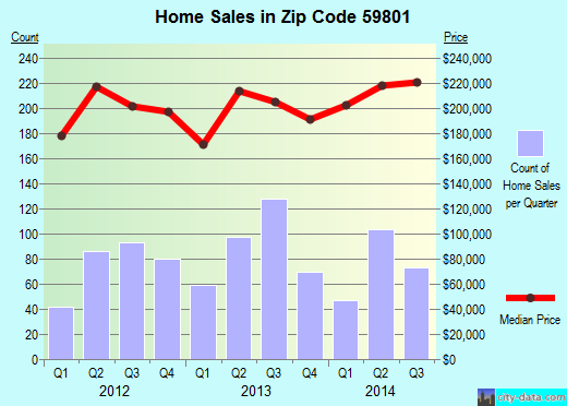 Zip code 59801 (Missoula, Montana) real estate house value trends