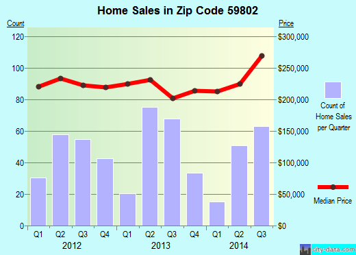 Zip code 59802 (Missoula, Montana) real estate house value trends