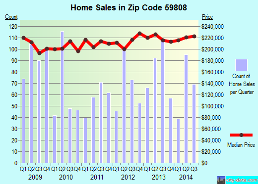 Zip code 59808 (Missoula, Montana) real estate house value trends