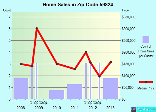 Zip code 59824 (CHARLO, Montana) real estate house value trends
