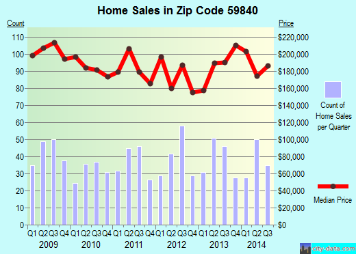 Zip code 59840 (Hamilton, Montana) real estate house value trends