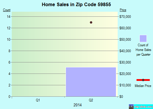 Zip code 59855 (Pablo, Montana) real estate house value trends