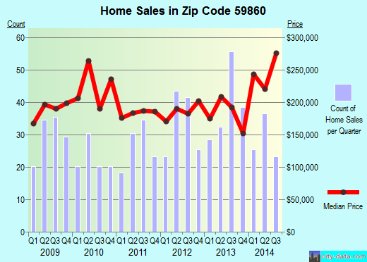 Zip code 59860 (Finley Point, Montana) real estate house value trends