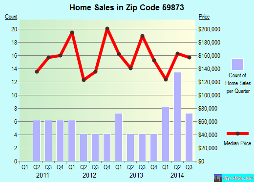Zip code 59873 (Thompson Falls, Montana) real estate house value trends