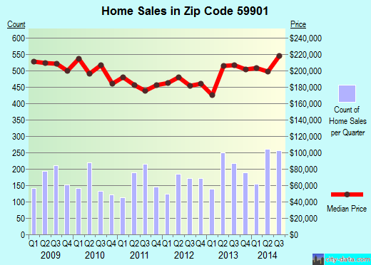 Zip code 59901 (Kalispell, Montana) real estate house value trends