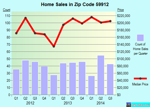 Zip code 59912 (Columbia Falls, Montana) real estate house value trends