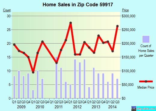 Zip code 59917 (Eureka, Montana) real estate house value trends