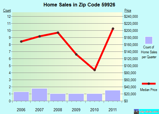 Zip code 59926 (Martin City, Montana) real estate house value trends