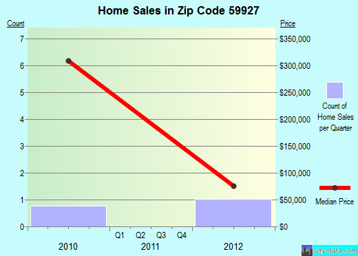 Zip code 59927 (, Montana) real estate house value trends