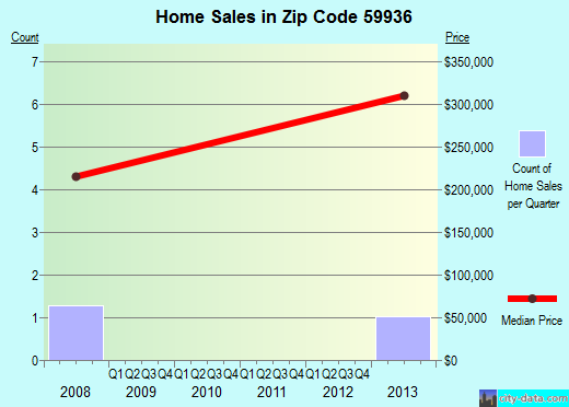 Zip code 59936 (, Montana) real estate house value trends