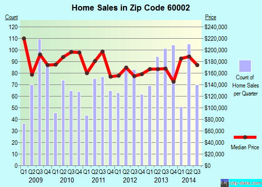 Zip code 60002 (Antioch, Illinois) real estate house value trends