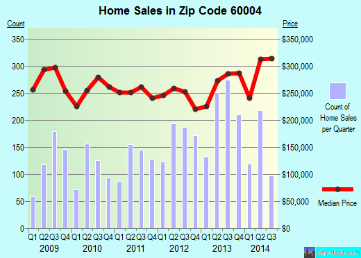 Zip code 60004 (Arlington Heights, Illinois) real estate house value trends