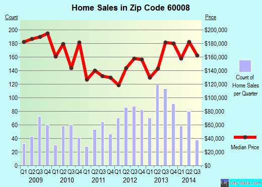 Zip code 60008 (Rolling Meadows, Illinois) real estate house value trends