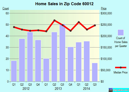 Zip code 60012 (Prairie Grove, Illinois) real estate house value trends