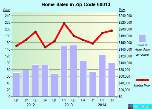 Zip code 60013 (Cary, Illinois) real estate house value trends