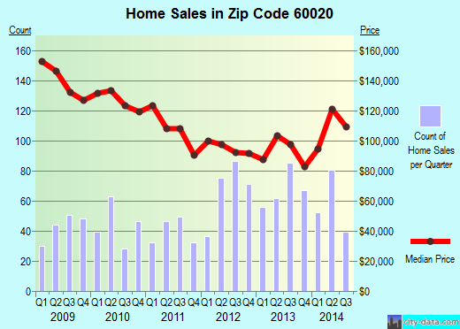 Zip code 60020 (Fox Lake, Illinois) real estate house value trends