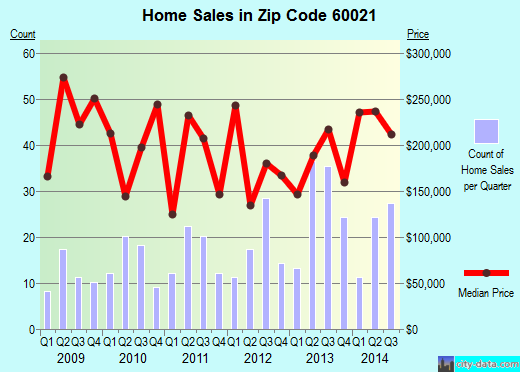 Zip code 60021 (Fox River Grove, Illinois) real estate house value trends