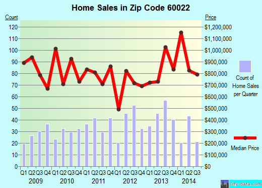 Zip code 60022 (GLENCOE, Illinois) real estate house value trends