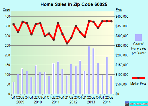 Zip code 60025 (Glenview, Illinois) real estate house value trends