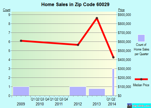 Zip code 60029 (Golf, Illinois) real estate house value trends