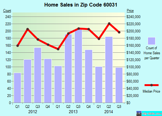Zip code 60031 (Gurnee, Illinois) real estate house value trends