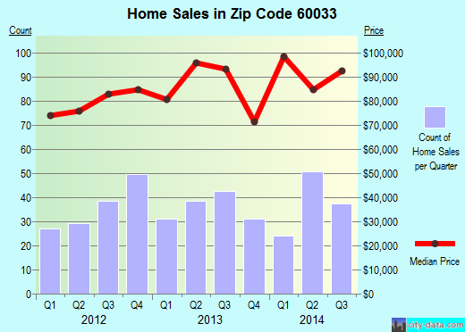 Zip code 60033 (Harvard, Illinois) real estate house value trends