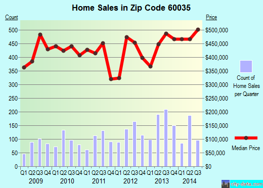 Zip code 60035 (HIGHLAND PARK, Illinois) real estate house value trends