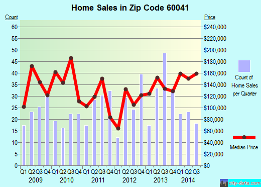 Zip code 60041 (Long Lake, Illinois) real estate house value trends