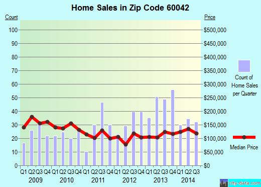 Zip code 60042 (Island Lake, Illinois) real estate house value trends