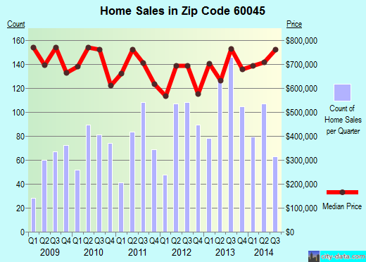 Zip code 60045 (Lake Forest, Illinois) real estate house value trends