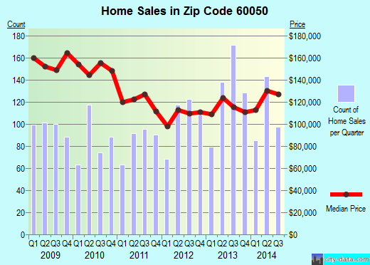 Zip code 60050 (McHenry, Illinois) real estate house value trends