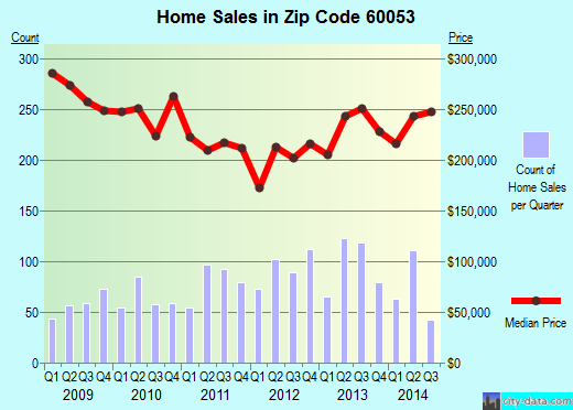 Zip code 60053 (Morton Grove, Illinois) real estate house value trends