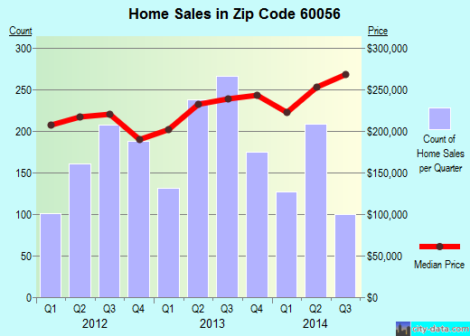 Zip code 60056 (Mount Prospect, Illinois) real estate house value trends