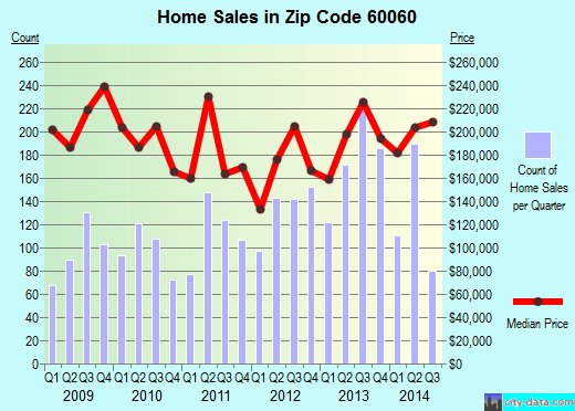 Zip code 60060 (Mundelein, Illinois) real estate house value trends