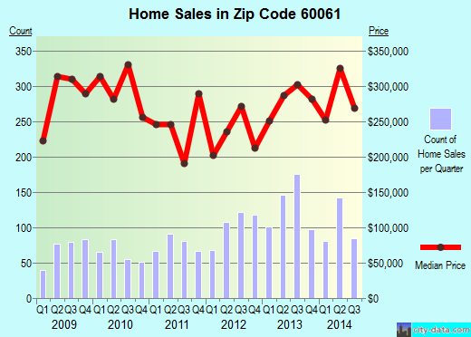 Zip code 60061 (Vernon Hills, Illinois) real estate house value trends