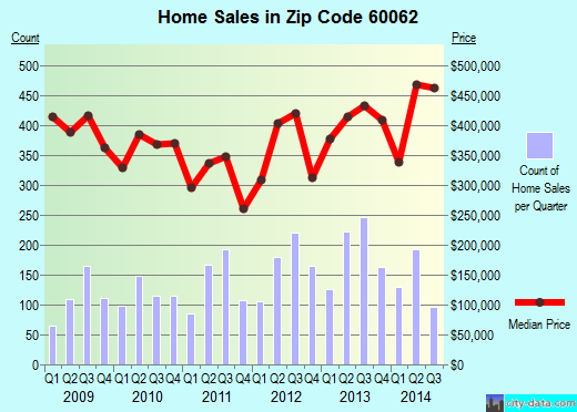Zip code 60062 (NORTHBROOK, Illinois) real estate house value trends