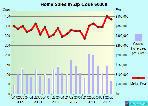 Zip code 60068 (PARK RIDGE, Illinois) real estate house value trends