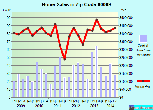 Zip code 60069 (Lincolnshire, Illinois) real estate house value trends