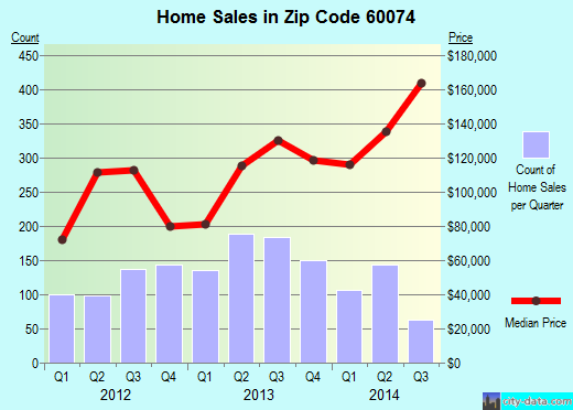 Zip code 60074 (Palatine, Illinois) real estate house value trends