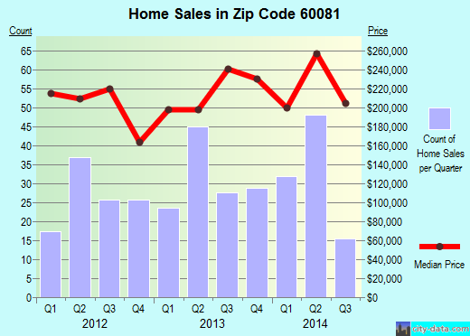 Zip code 60081 (Spring Grove, Illinois) real estate house value trends