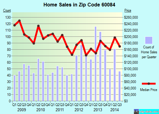 Zip code 60084 (Wauconda, Illinois) real estate house value trends