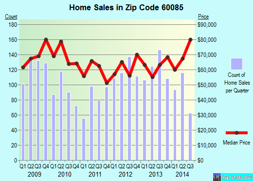 Zip code 60085 (Waukegan, Illinois) real estate house value trends
