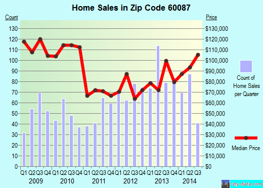 Zip code 60087 (Waukegan, Illinois) real estate house value trends