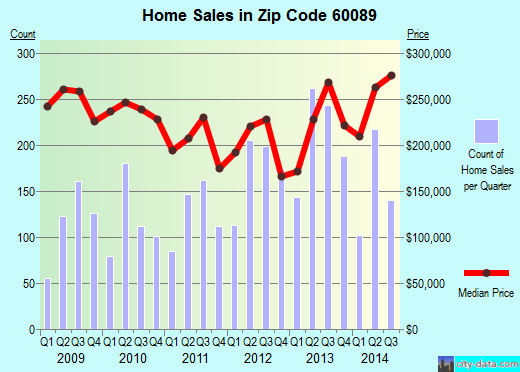 Zip code 60089 (Buffalo Grove, Illinois) real estate house value trends