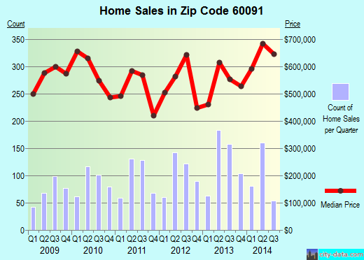 Zip code 60091 (WILMETTE, Illinois) real estate house value trends