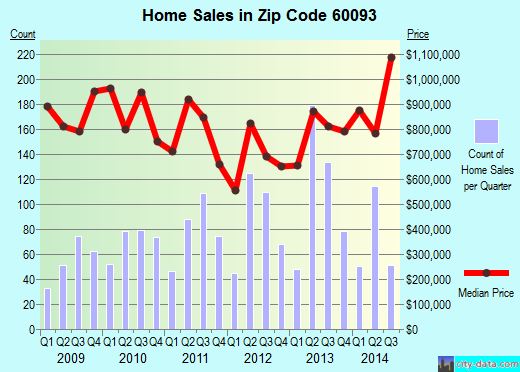 Zip code 60093 (Winnetka, Illinois) real estate house value trends