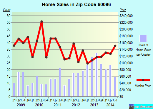 Zip code 60096 (Winthrop Harbor, Illinois) real estate house value trends